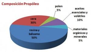 composicion_propoleo